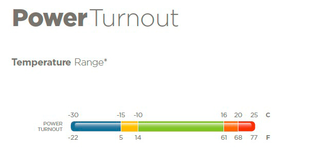 Temperature Range Power Turnout